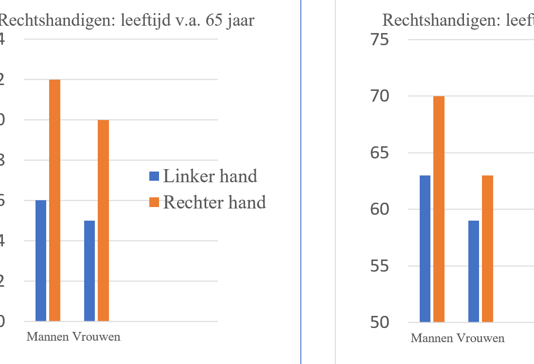 FIG 1 en 2 Finger Tapping bij ouderen