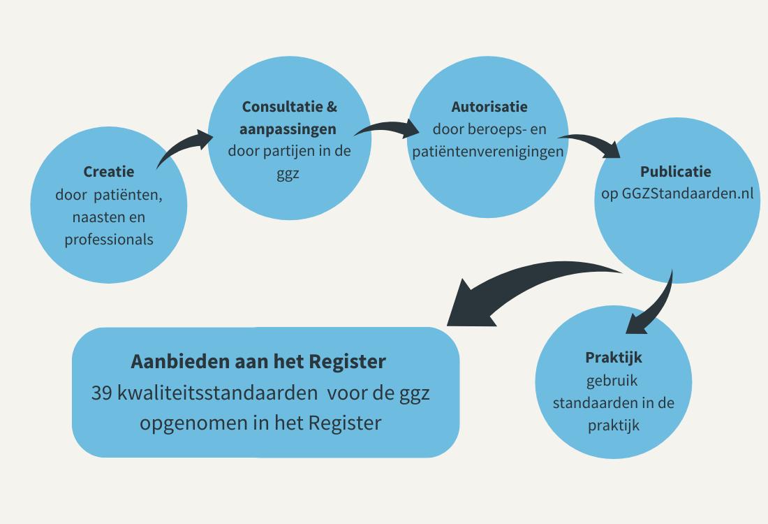 Kwaliteitsstandaarden in Register